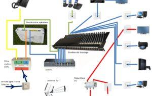 Come funzionano hub, router, switch e bridge? 4