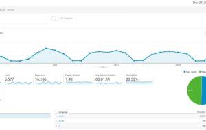 Quali metriche dovrei sapere per un'analisi di email marketing? 11