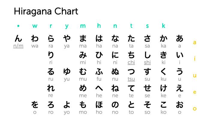 Come scrivere il mio nome in diverse lingue 1