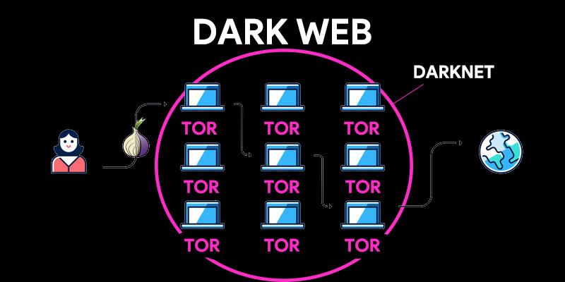 Dark Web Che cos'è, come funziona e come accedere a Internet oscuro in modo sicuro? 3