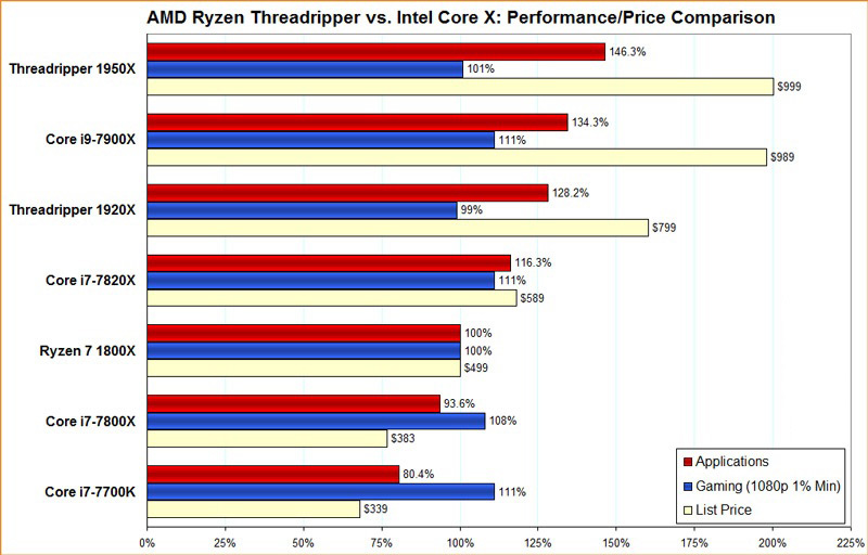Quali sono le differenze tra processori Intel e AMD? Quale è meglio? 4