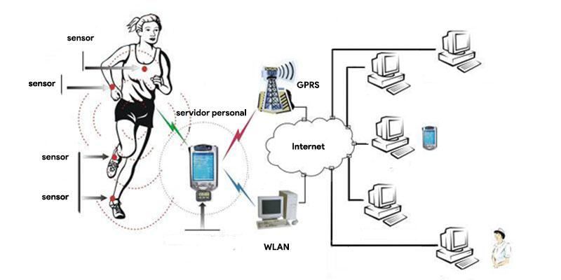 Body Area Networks: che cos'è, i tipi e a cosa servono queste reti BAN? 2