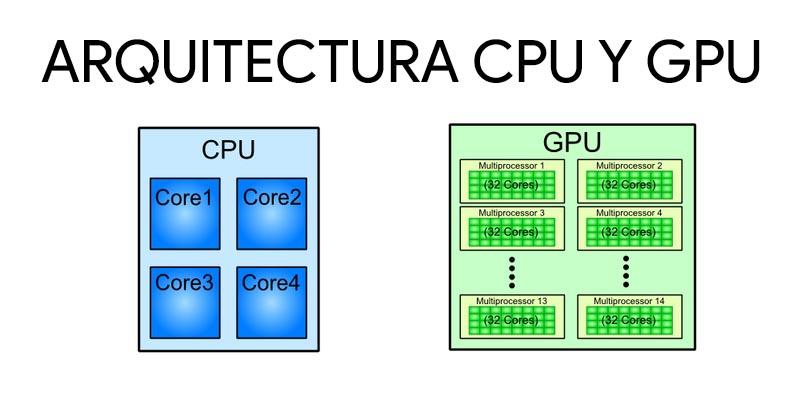 GPU o unità di elaborazione grafica: che cos'è, a cosa serve e come funziona? 4