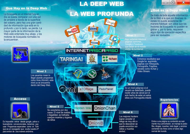 Dark Web Che cos'è, come funziona e come accedere a Internet oscuro in modo sicuro? 1