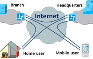 VPN; Che cos'è, a cosa serve e come utilizzare una rete privata virtuale? 55