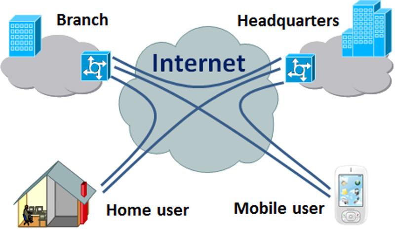 VPN; Che cos'è, a cosa serve e come utilizzare una rete privata virtuale? 1