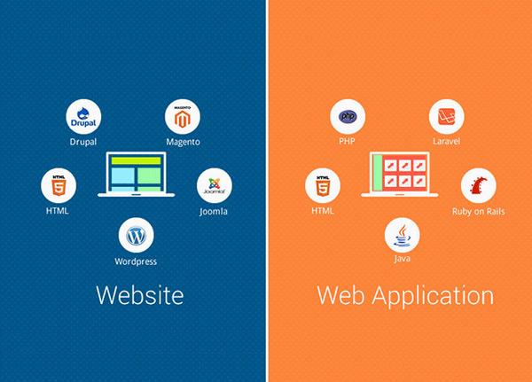 Che cos'è, a cosa serve e come funziona un'app Web? Definizione, tipi ed esempi 4
