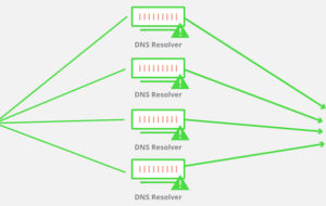 Attacco DDoS Che cos'è, come funziona e come difendersi dagli attacchi denial of service? 127