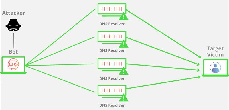 Attacco DDoS Che cos'è, come funziona e come difendersi dagli attacchi denial of service? 1