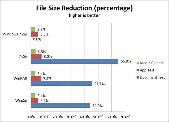Come comprimere e decomprimere i file nei formati RAR e ZIP? Guida passo passo 6