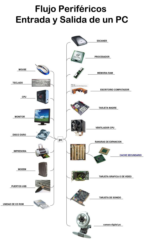 Periferiche di input; Cosa sono, a cosa servono e che tipi ci sono? 3