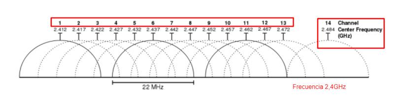 Come funziona il WiFi per fornire una connessione Internet wireless? 4