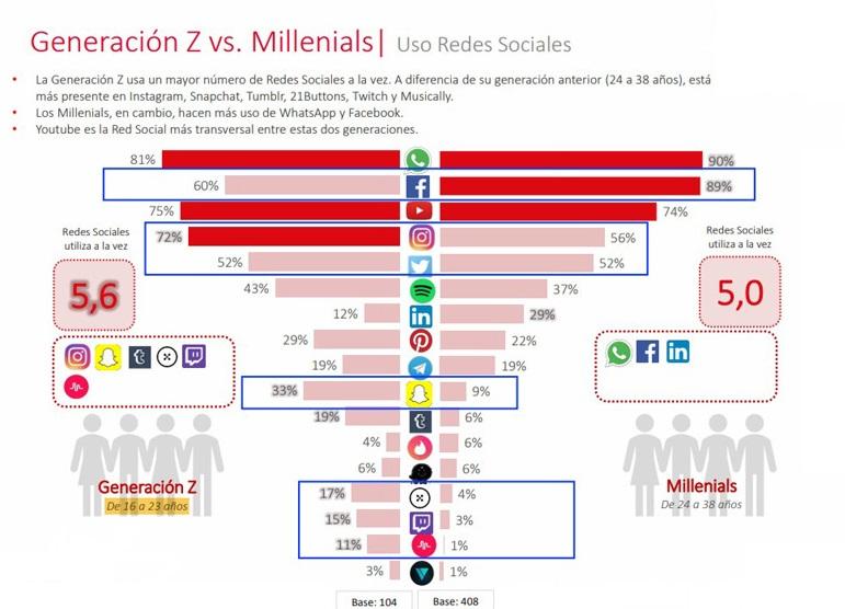 Quali sono i vantaggi e gli svantaggi dell'utilizzo dei social network per uso personale? 2