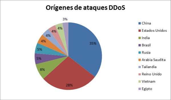 Attacco DDoS Che cos'è, come funziona e come difendersi dagli attacchi denial of service? 5