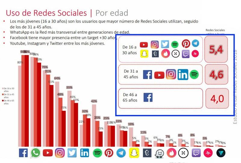 Quali sono i vantaggi e gli svantaggi dell'utilizzo dei social network per uso personale? 3