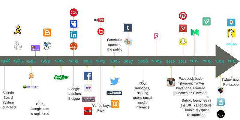 Quali sono i migliori e più popolari social network al mondo? Elenco 2019 1