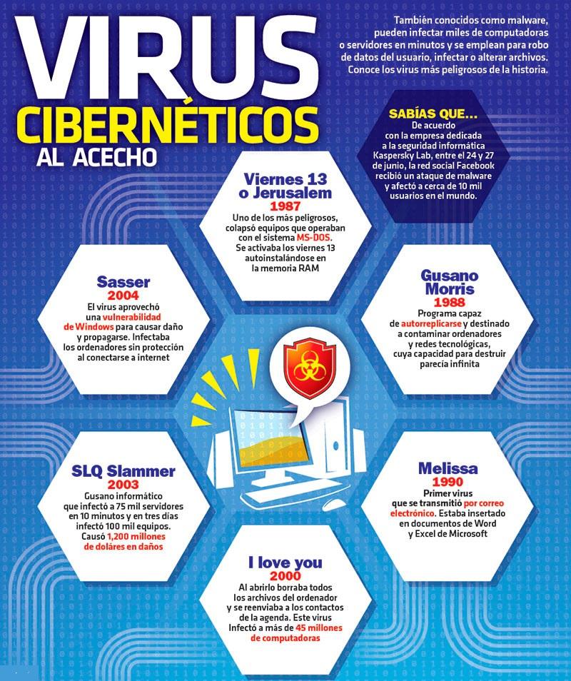 Virus informatici Cosa sono, quali tipi esistono e quali sono i più famosi e pericolosi? 6