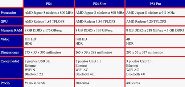 Quali sono le differenze tra PS4 Slim e la console PS4 Pro? confronto 1