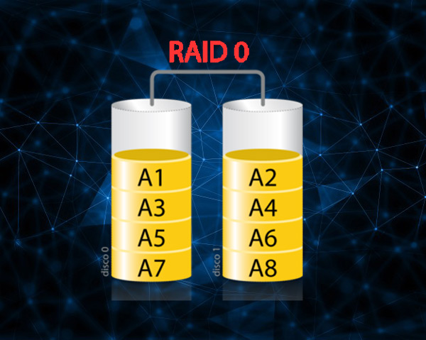 Che cos'è, a cosa serve e come funziona un RAID e quali tipi e livelli esistono? 2