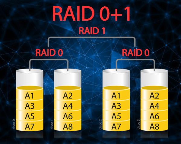 Che cos'è, a cosa serve e come funziona un RAID e quali tipi e livelli esistono? 8