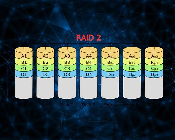 Che cos'è, a cosa serve e come funziona un RAID e quali tipi e livelli esistono? 4