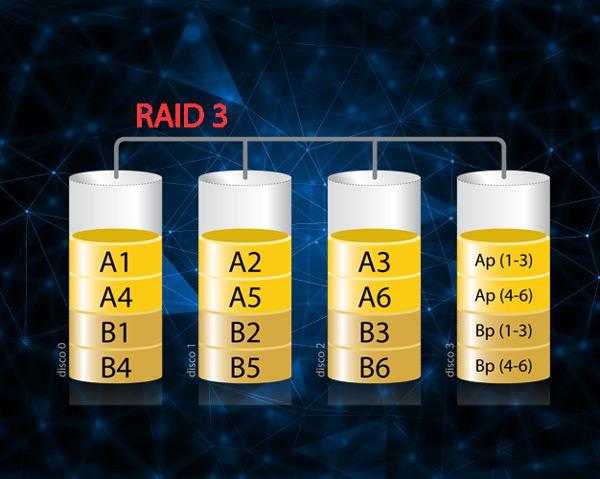 Che cos'è, a cosa serve e come funziona un RAID e quali tipi e livelli esistono? 5