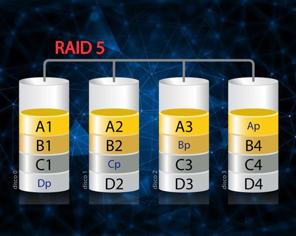 Che cos'è, a cosa serve e come funziona un RAID e quali tipi e livelli esistono? 7