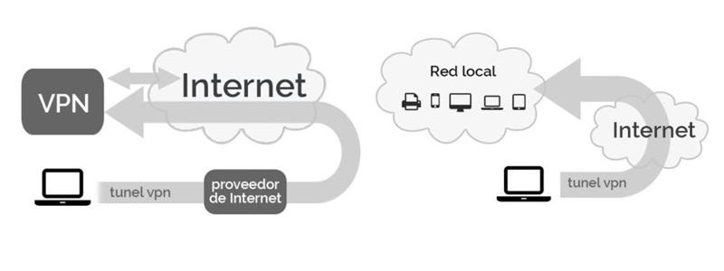 Come configurare, creare e connettersi a una VPN su un computer Mac? Guida passo passo 1