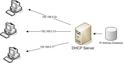 Come configurare un server DHCP sul tuo computer? Guida passo passo 1