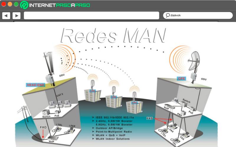 Rete WMAN: cos'è, a cosa serve e come funziona questo tipo di rete wireless? 4