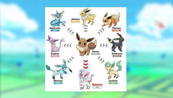 Trucchi Pokémon Go: diventa un esperto con questi suggerimenti e suggerimenti segreti - Elenco 2019 5