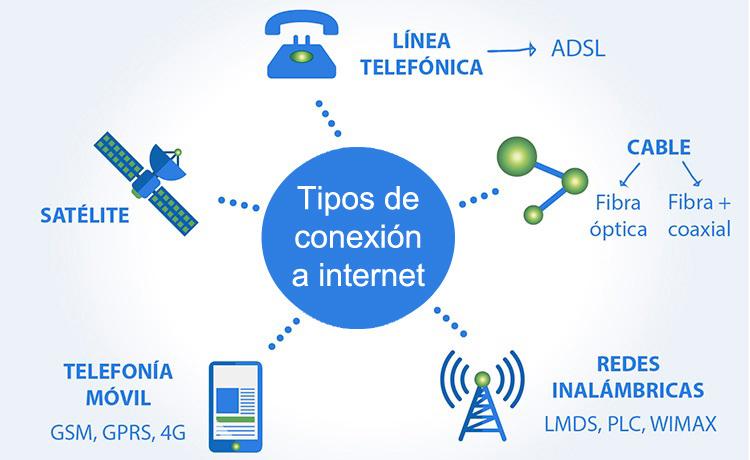 Quali tipi di connessione Internet esistono? Quale è meglio per me? 1