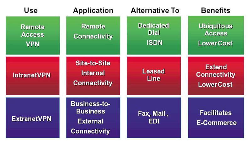 VPN; Che cos'è, a cosa serve e come utilizzare una rete privata virtuale? 5