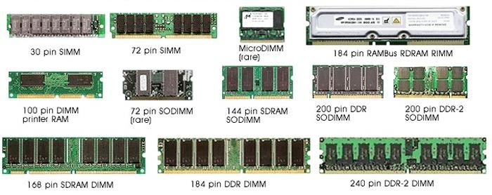 Quali sono le principali differenze tra RAM e ROM? Tipi ed esempi 1