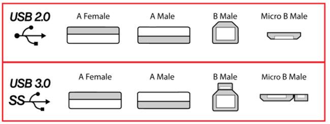 Quali sono le differenze tra USB 2.0 e USB 3.0 e quali tipi ci sono? Quale è meglio? 3