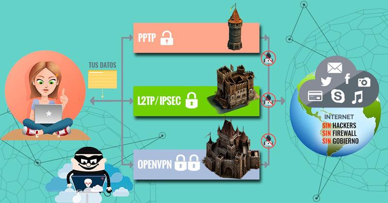 Quali sono le migliori VPN gratuite ea pagamento per navigare in Internet al 100% in modo sicuro? Elenco 2019 1