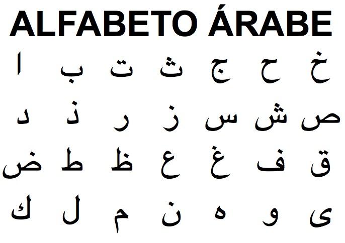 Come mettere la tastiera in arabo per qualsiasi dispositivo? Guida passo passo 1