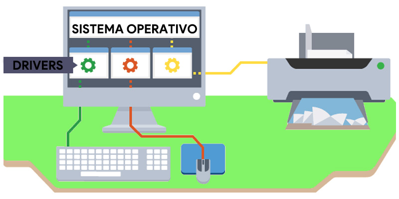 Driver o driver di dispositivo Che cos'è, a cosa serve e come funziona nell'informatica? 2