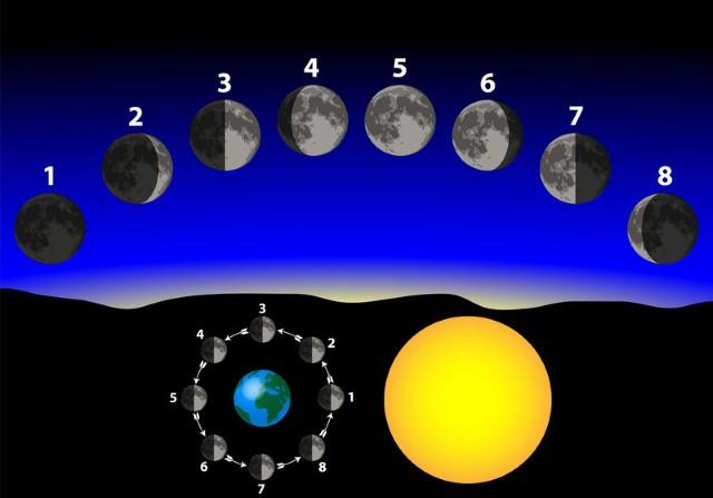 Calendario lunare: una guida esoterica alla tua vita 2