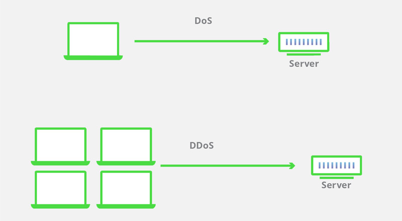 Attacco DDoS Che cos'è, come funziona e come difendersi dagli attacchi denial of service? 3
