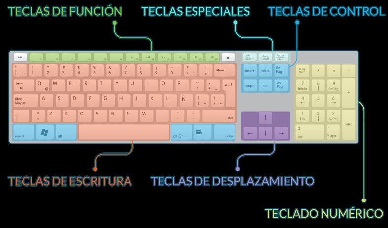 Funzioni della tastiera A cosa serve la tastiera di un computer? 9