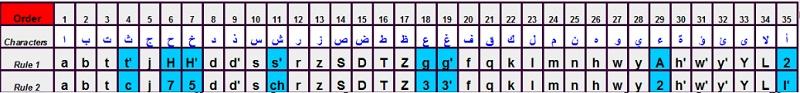 Come mettere la tastiera in arabo per qualsiasi dispositivo? Guida passo passo 3