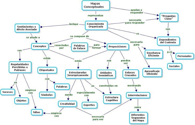 Quali sono i migliori programmi e strumenti per creare contorni e mappe concettuali? Elenco 2019 1