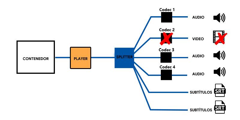 Codec video: quali sono questi elementi dei file audiovisivi? 1