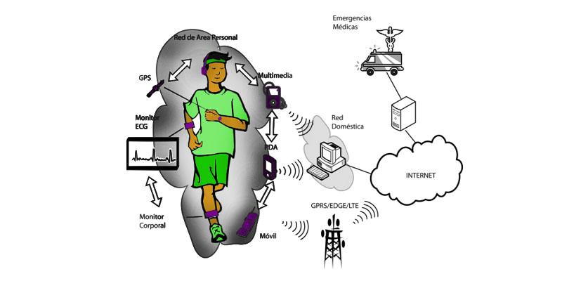 Body Area Networks: che cos'è, i tipi e a cosa servono queste reti BAN? 1