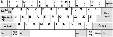 Come mettere la tastiera in russo per qualsiasi dispositivo? Guida passo passo 3