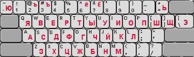 Come mettere la tastiera in russo per qualsiasi dispositivo? Guida passo passo 4