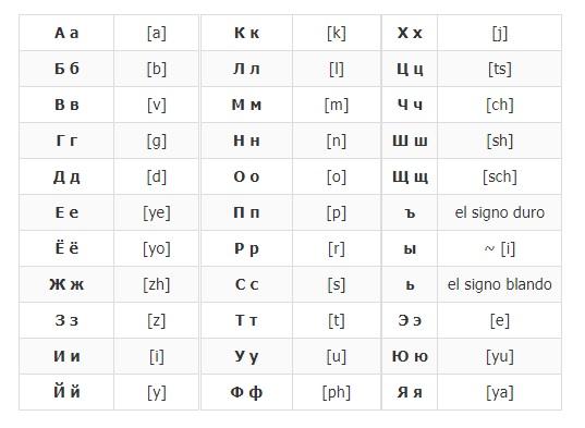 Come mettere la tastiera in russo per qualsiasi dispositivo? Guida passo passo 1