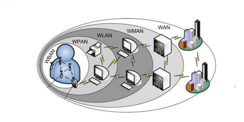 Body Area Networks: che cos'è, i tipi e a cosa servono queste reti BAN? 3