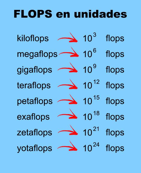 Flop Cosa sono le operazioni in virgola mobile al secondo? 1